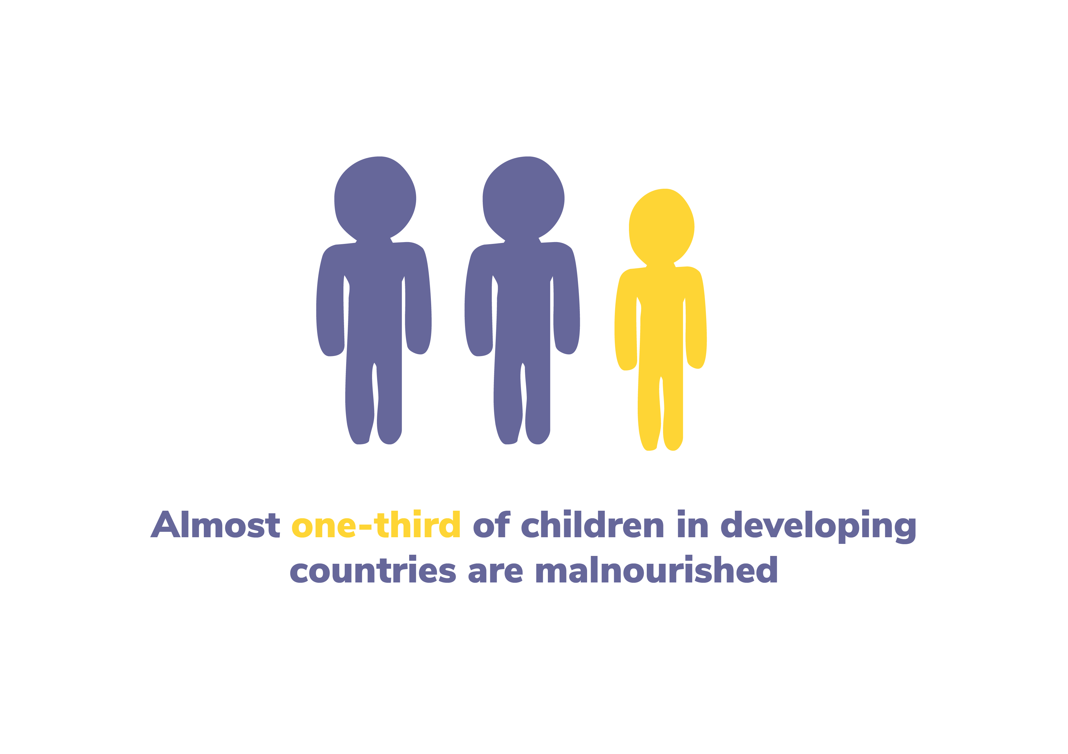 Almost one third of children in developing countries are malnourished